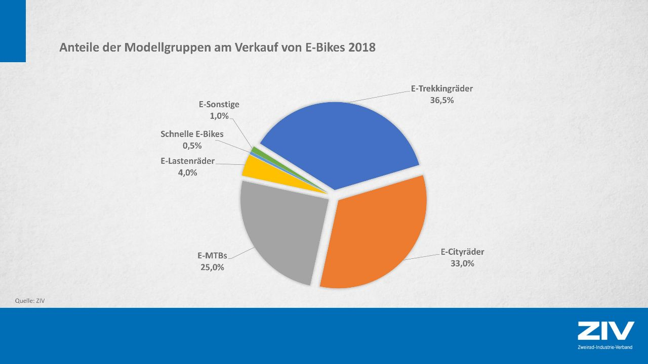 How many e-bikes were sold in 2018?